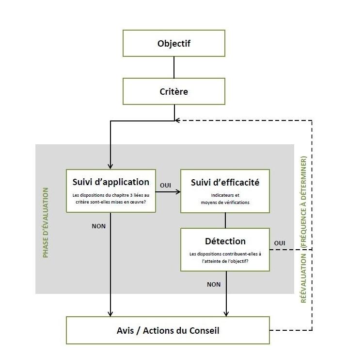 Illustration du fonctionnement du cadre de suivi