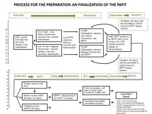 Anglais_PAFIT_2018-2023_Processus_et_échéancier