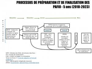 Processus_PAFIO_2018_2023_Finalisation