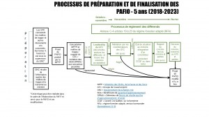 Processus_PAFIO_Preparation_Reglement_differend