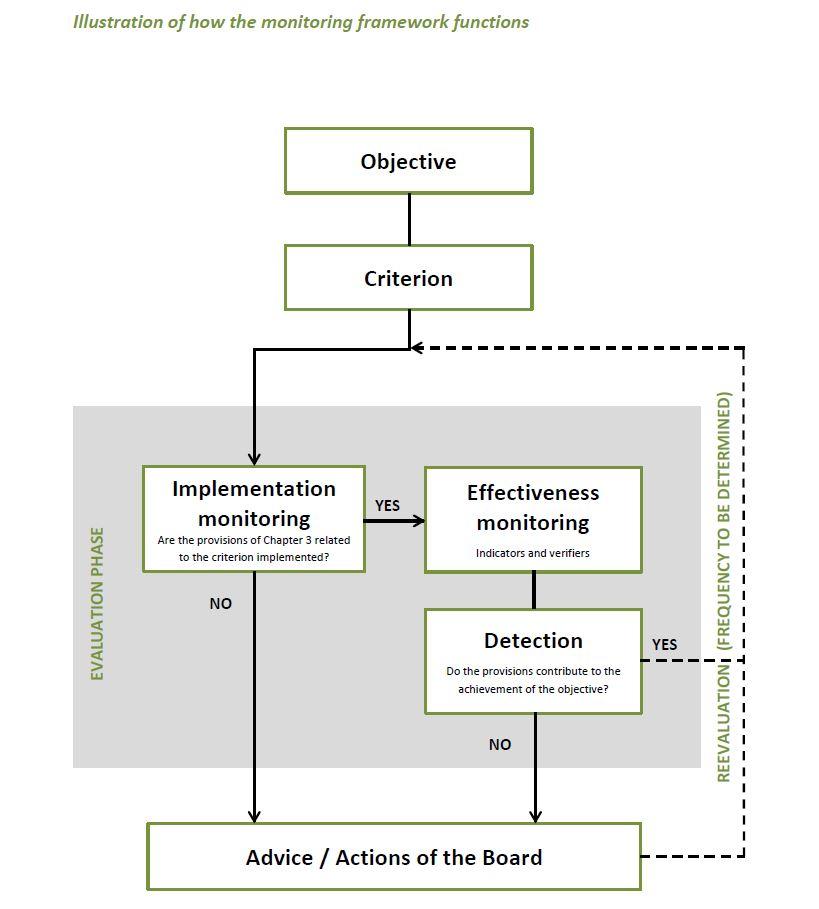 Monitoring framework